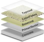 Polymer Colour Flakes
